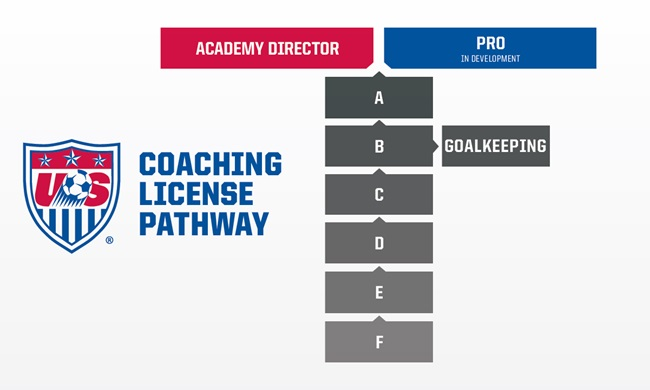 US Soccer Caoching License Pathway